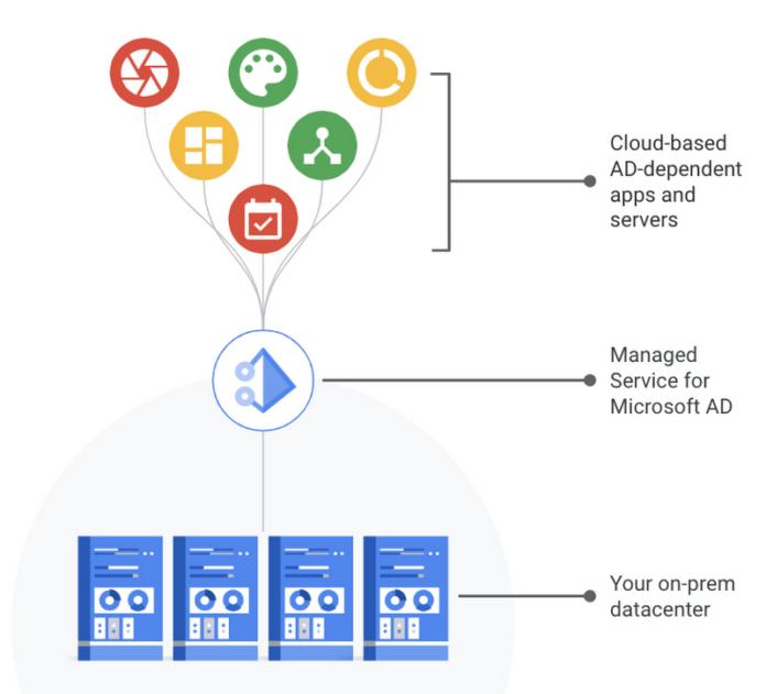 Microsoft Active Directory Beta: Google Cloud Unveils
