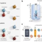 Paramagnetic spins take electrons for a ride, produce electricity from heat, Here's the theory