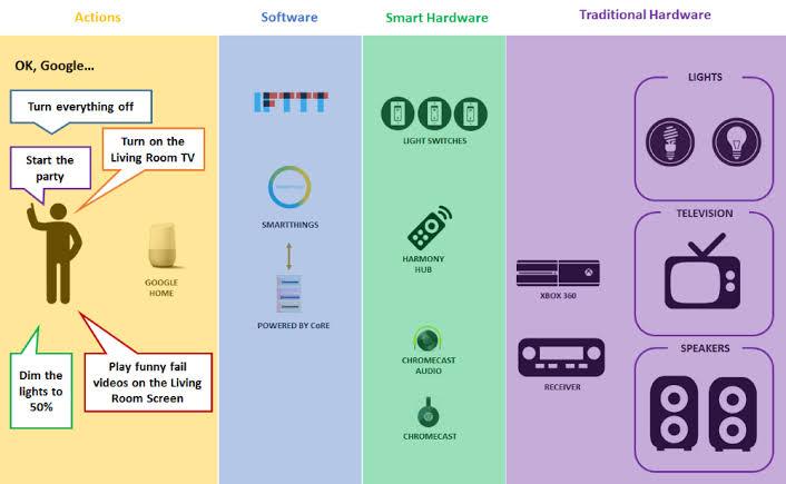 Google's smart home ecosystem: A complete mess; Details Inside