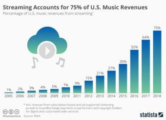 Revenue to Music Industry from streaming Services in the U.S.