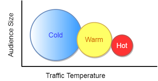 Cold Traffic