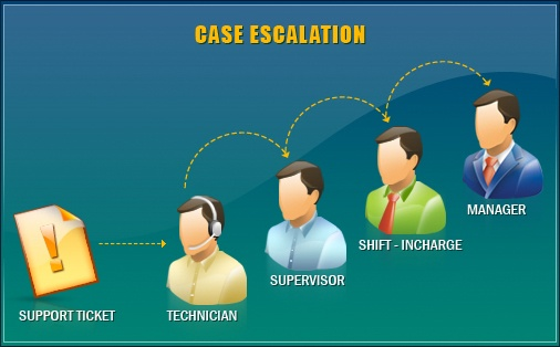 Six Sigma Lean Project For Escalation